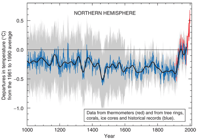 hockey_stick_chart_ipcc_large1