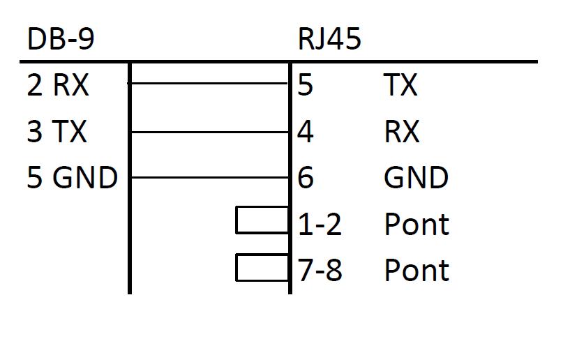 pinout de la prise RJ45 du SPC
